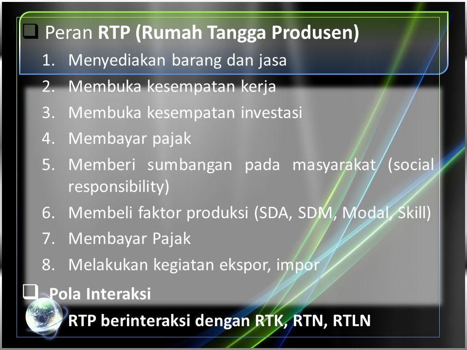  Peran RTP (Rumah Tangga Produsen) 1.Menyediakan barang dan jasa 2.Membuka kesempatan kerja 3.Membuka kesempatan investasi 4.Membayar pajak 5.Memberi