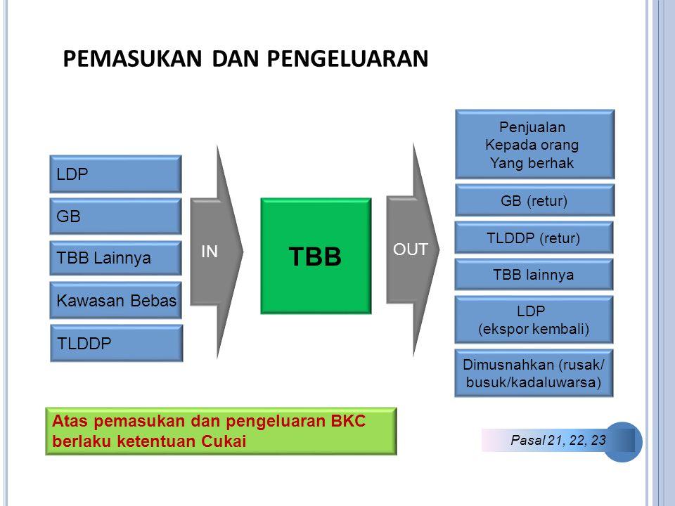 PEMASUKAN DAN PENGELUARAN TBBTBB LDP GBGB Kawasan Bebas TBB Lainnya Penjualan Kepada orang Yang berhak GB (retur) IN OUT TLDDP TLDDP (retur) TBB lainnya LDP (ekspor kembali) Dimusnahkan (rusak/ busuk/kadaluwarsa) Pasal 21, 22, 23 Atas pemasukan dan pengeluaran BKC berlaku ketentuan Cukai