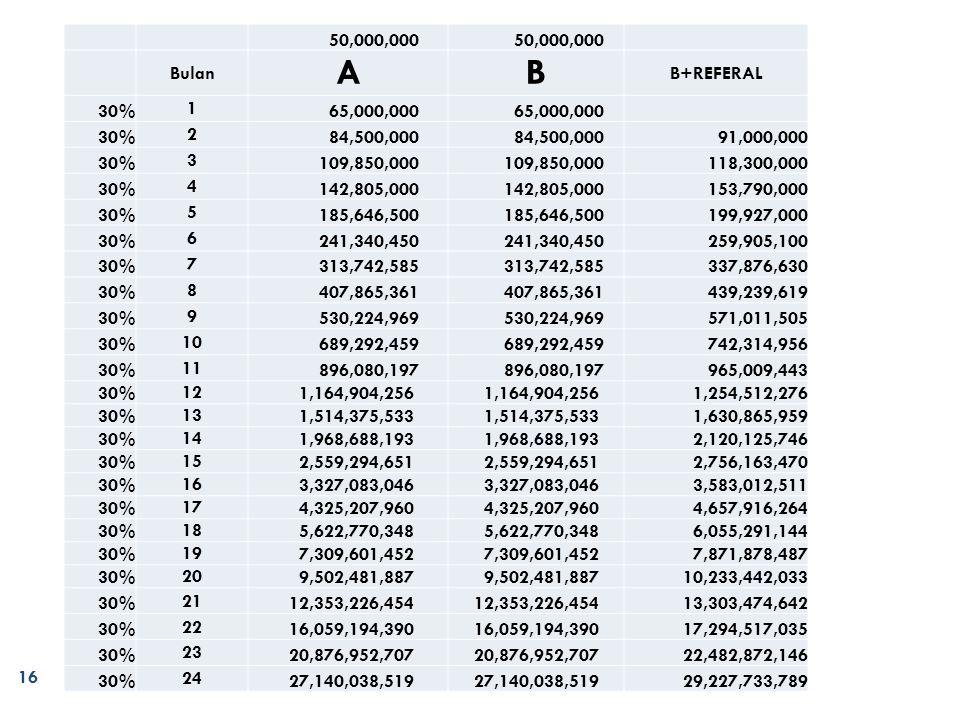 daftarmmm.blogspot.com 16 50,000,000 Bulan AB B+REFERAL 30% 1 65,000,000 30% 2 84,500,000 91,000,000 30% 3 109,850,000 118,300,000 30% 4 142,805,000 153,790,000 30% 5 185,646,500 199,927,000 30% 6 241,340,450 259,905,100 30% 7 313,742,585 337,876,630 30% 8 407,865,361 439,239,619 30% 9 530,224,969 571,011,505 30% 10 689,292,459 742,314,956 30% 11 896,080,197 965,009,443 30% 12 1,164,904,256 1,254,512,276 30% 13 1,514,375,533 1,630,865,959 30% 14 1,968,688,193 2,120,125,746 30% 15 2,559,294,651 2,756,163,470 30% 16 3,327,083,046 3,583,012,511 30% 17 4,325,207,960 4,657,916,264 30% 18 5,622,770,348 6,055,291,144 30% 19 7,309,601,452 7,871,878,487 30% 20 9,502,481,887 10,233,442,033 30% 21 12,353,226,454 13,303,474,642 30% 22 16,059,194,390 17,294,517,035 30% 23 20,876,952,707 22,482,872,146 30% 24 27,140,038,519 29,227,733,789