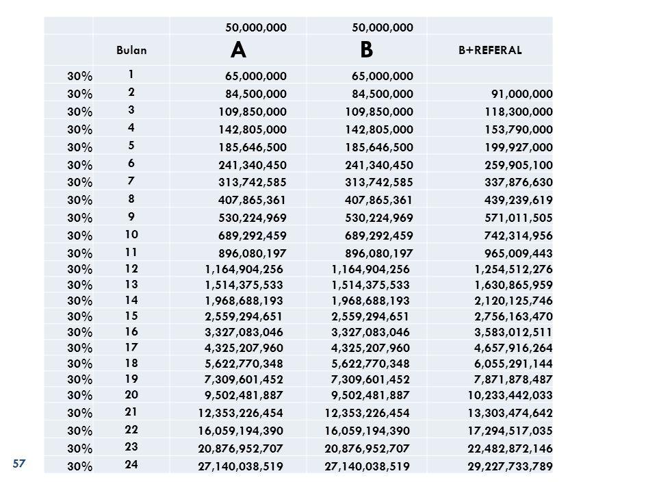 daftarmmm.blogspot.com 57 50,000,000 Bulan AB B+REFERAL 30% 1 65,000,000 30% 2 84,500,000 91,000,000 30% 3 109,850,000 118,300,000 30% 4 142,805,000 153,790,000 30% 5 185,646,500 199,927,000 30% 6 241,340,450 259,905,100 30% 7 313,742,585 337,876,630 30% 8 407,865,361 439,239,619 30% 9 530,224,969 571,011,505 30% 10 689,292,459 742,314,956 30% 11 896,080,197 965,009,443 30% 12 1,164,904,256 1,254,512,276 30% 13 1,514,375,533 1,630,865,959 30% 14 1,968,688,193 2,120,125,746 30% 15 2,559,294,651 2,756,163,470 30% 16 3,327,083,046 3,583,012,511 30% 17 4,325,207,960 4,657,916,264 30% 18 5,622,770,348 6,055,291,144 30% 19 7,309,601,452 7,871,878,487 30% 20 9,502,481,887 10,233,442,033 30% 21 12,353,226,454 13,303,474,642 30% 22 16,059,194,390 17,294,517,035 30% 23 20,876,952,707 22,482,872,146 30% 24 27,140,038,519 29,227,733,789