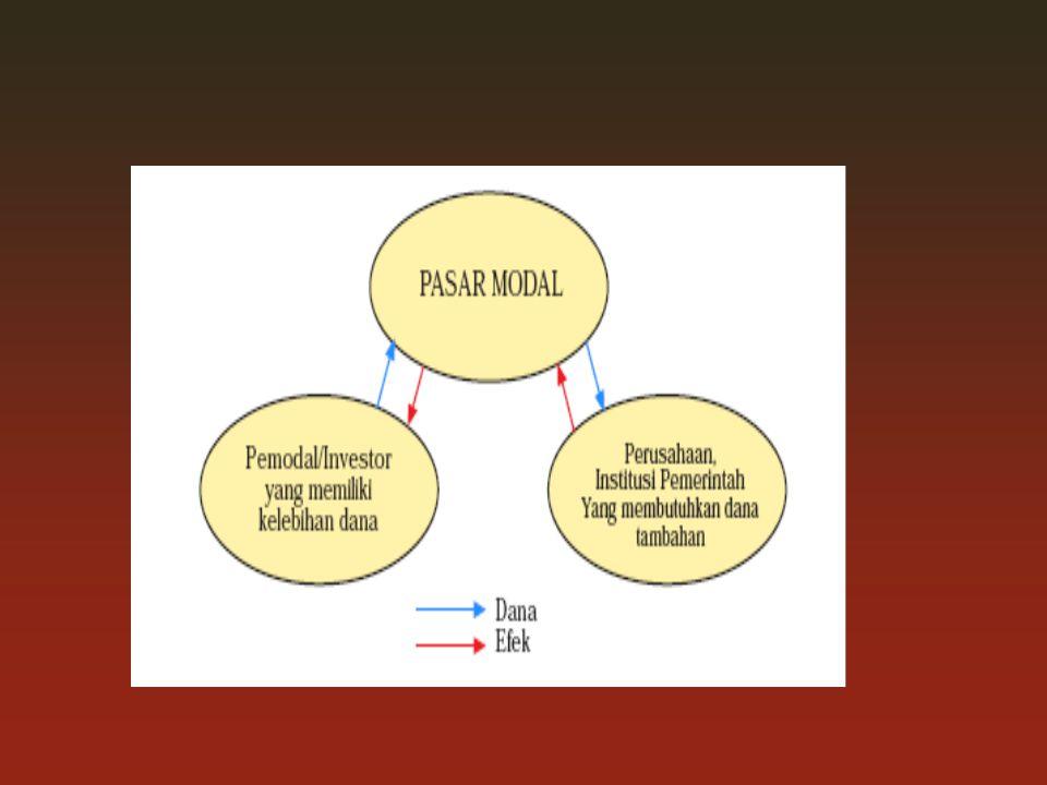 1.Pengertian Pasar Modal : Pasar Modal merupakan kegiatan yang berhubungan dengan penawaran umum dan perdagangan efek, perusahaan publik yang berkaita
