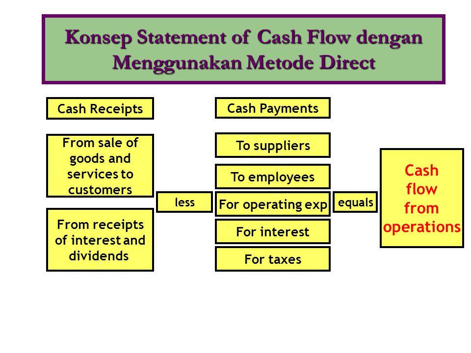 •Perbedaan antara Metode Direct dengan Metode Indirect ada pada komponen Cash Flow From Operating Activities.