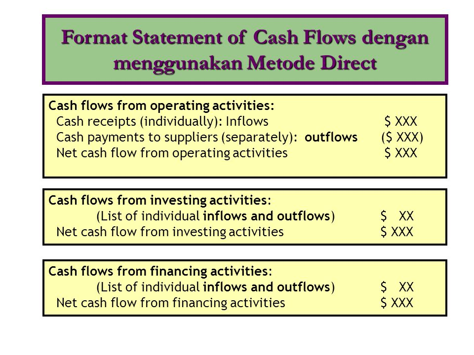 Cash flows from operating activities: Cash receipts (individually): Inflows $ XXX Cash payments to suppliers (separately): outflows ($ XXX) Net cash f