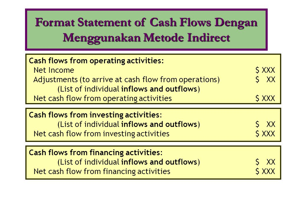 Cash flows from operating activities: Net Income$ XXX Adjustments (to arrive at cash flow from operations)$ XX (List of individual inflows and outflow