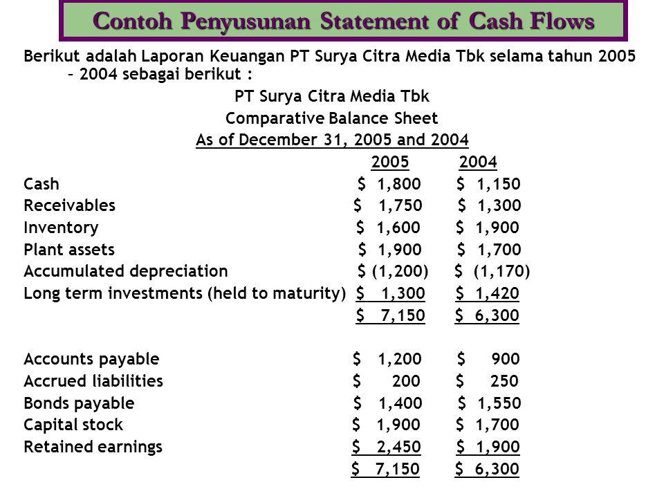 Berikut adalah Laporan Keuangan PT Surya Citra Media Tbk selama tahun 2005 – 2004 sebagai berikut : PT Surya Citra Media Tbk Comparative Balance Sheet