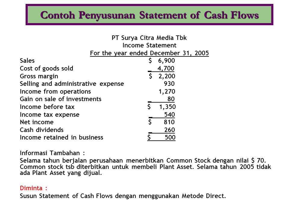 PT Surya Citra Media Tbk Income Statement For the year ended December 31, 2005 Sales $ 6,900 Cost of goods sold _ 4,700 Gross margin $ 2,200 Selling a