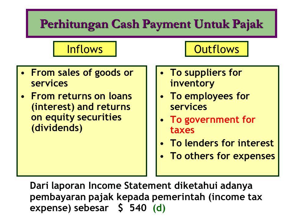 Perhitungan Investing Activities Untuk menghitung Net Cash Flow dari Investing Activities, kita harus memperhatikan perubahan pada Fixed Asset.