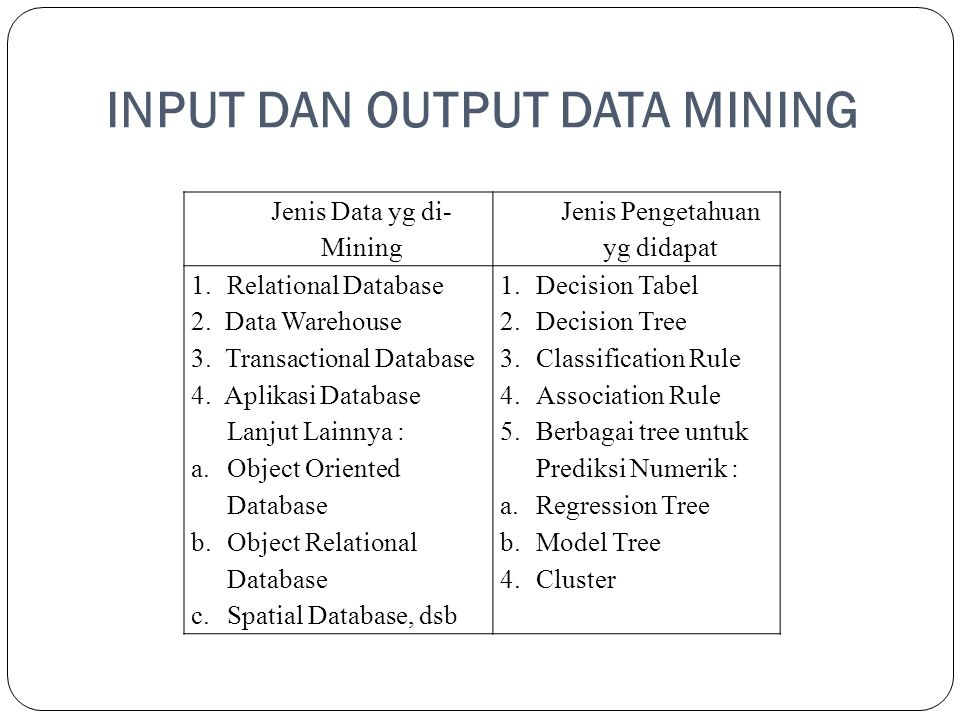 INPUT DAN OUTPUT DATA MINING Jenis Data yg di- Mining Jenis Pengetahuan yg didapat 1.Relational Database1.Decision Tabel 2. Data Warehouse2.Decision T