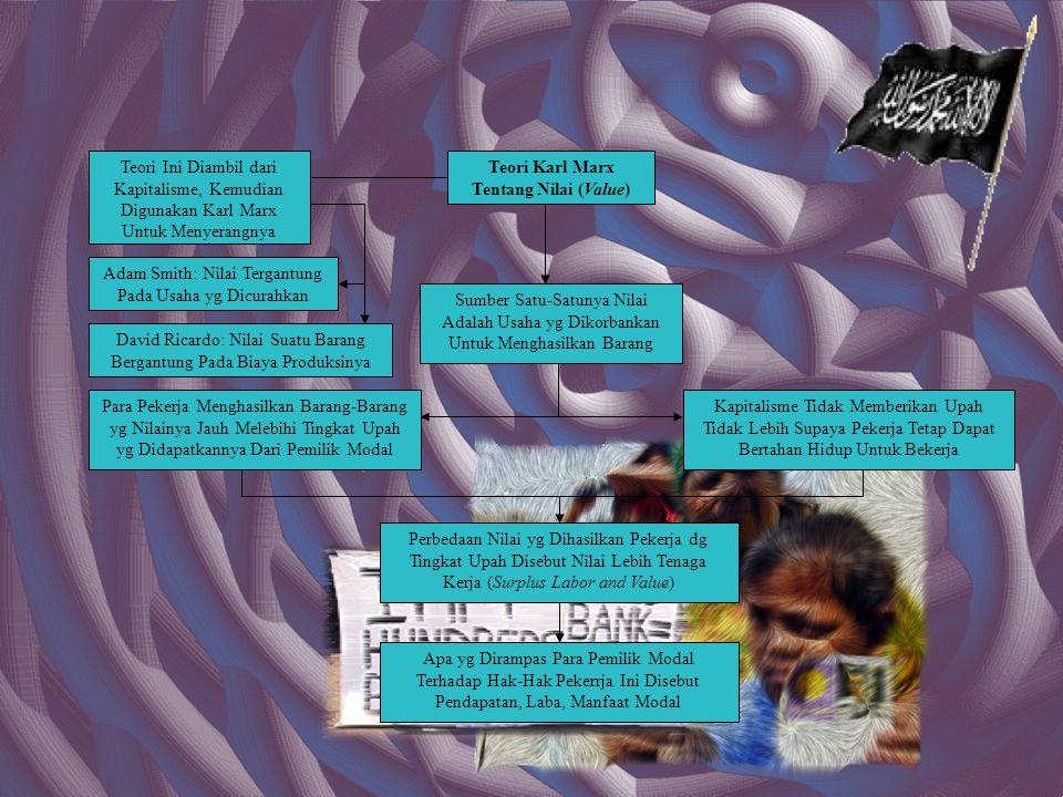 Sarana Untuk Mencapai Tujuan-Tujuan Sosialisme Aliran Naqabiyah Tsauriyah Aliran Sosialis Marxis Aliran Sosialis Negara Kebebasan Para Pekerja & Usaha