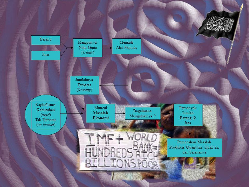 Campur Tangan Islam dlm Masalah Perekonomian Mengharamkan Pemanfaatan & Jula Beli Beberapa Bentuk Harta Kekayaan, Seperti: Khamar & Bangkai Mengharamkan Pemanfaatan & Menyewa Beberapa Tenaga Manusia: Dansa & Pelacuran Tata Cara Perolehan Kekayaan: Hukum-Hukum Berburu Menghidupkan Tanah Mati Hukum-Hukum Kontrak Jasa Industri Hukum-hukum Waris, Hibbah, & Wasiat Mendorong & Memacu Manusia Melakukan Produksi Tetapi Tidak Campur Tangan dlm Tata Cara Meningkatkan Produksi Masalah Bagaimana Memproduksi Kekayaan Diserahkan Kepada Manusia Karena Allah SWT Tidak Ikut Campur dlm Masalah Ini Lihat: QS.