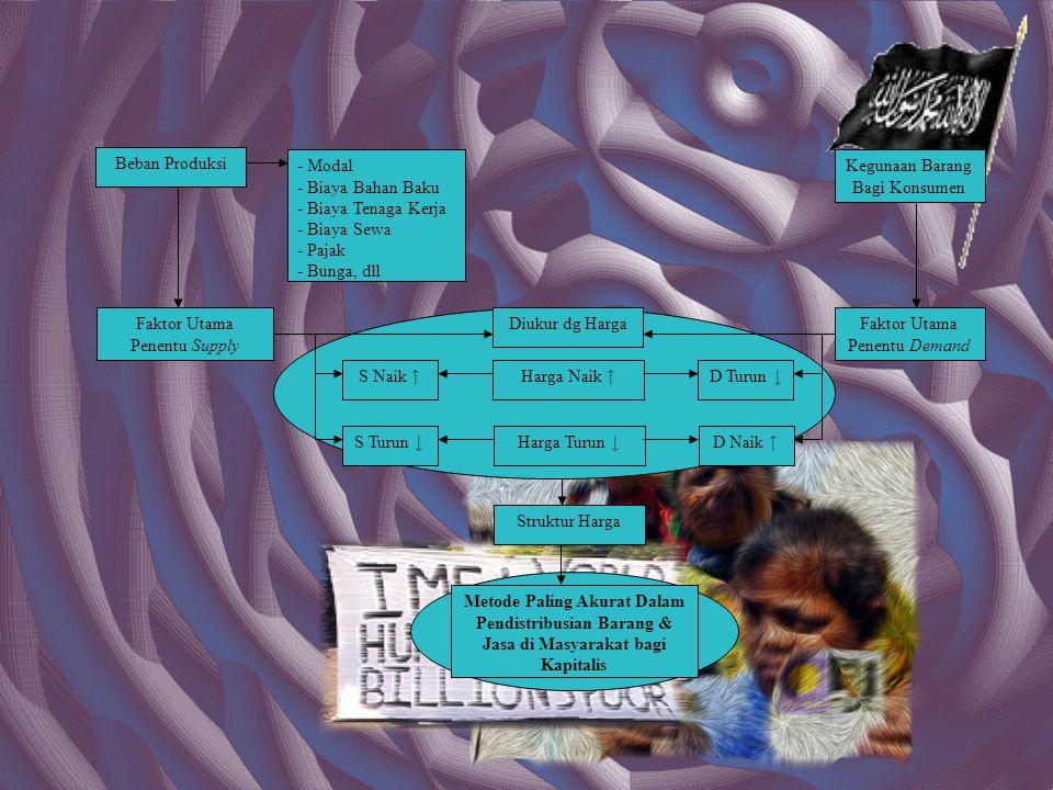 Beban Produksi Kegunaan Barang Bagi Konsumen - Modal - Biaya Bahan Baku - Biaya Tenaga Kerja - Biaya Sewa - Pajak - Bunga, dll Faktor Utama Penentu Supply Faktor Utama Penentu Demand Diukur dg Harga D Naik ↑ D Turun ↓ S Turun ↓ S Naik ↑Harga Naik ↑ Harga Turun ↓ Struktur Harga Metode Paling Akurat Dalam Pendistribusian Barang & Jasa di Masyarakat bagi Kapitalis