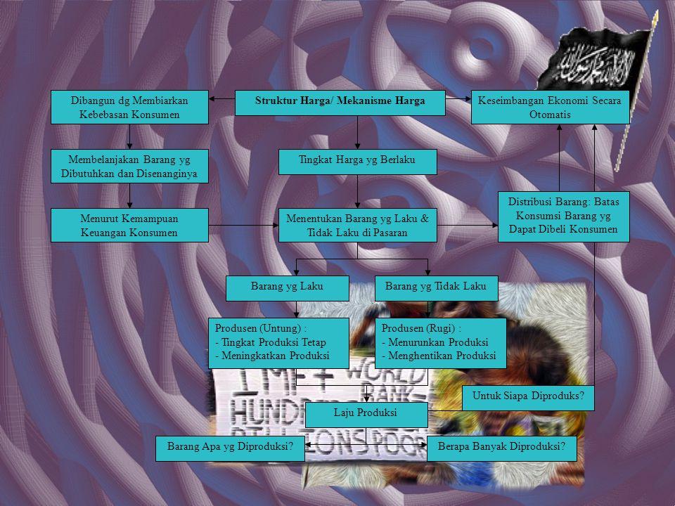 Kontradiksi Kedua Sistem Ekonomi Tersebut dg Islam Metode Operasional (Thariqah) Islam dlm Memecahkan Masalah Ekonomi Juga Metode yg Sama Digunakan dlm Memecahkan Seluruh Masalah Kehidupan Manusia Memahami FaktaMenggali Nash-Nash Syara yg Terkait Istinbath Hukum: Solusi (Solving) Islam Mengambil hukum-hukum Syara (Hukum Allah) Sebagai Pemecahan Masalah Ekonomi Kapitalisme Hukum Kufur Sosialisme/ Komunisme Hukum kufur Metodologi Kapitalisme Adalah Menggalinya dari Realitas Masalah, Sehingga Pemecahan Tergantung Pada Perkembangan Realitas Masalah Metodologi Sosialisme Berdasarkan Hipotesa yg Bersifat Teoritis yg Diasumsikan Terjadi Pada Realitas Masalah