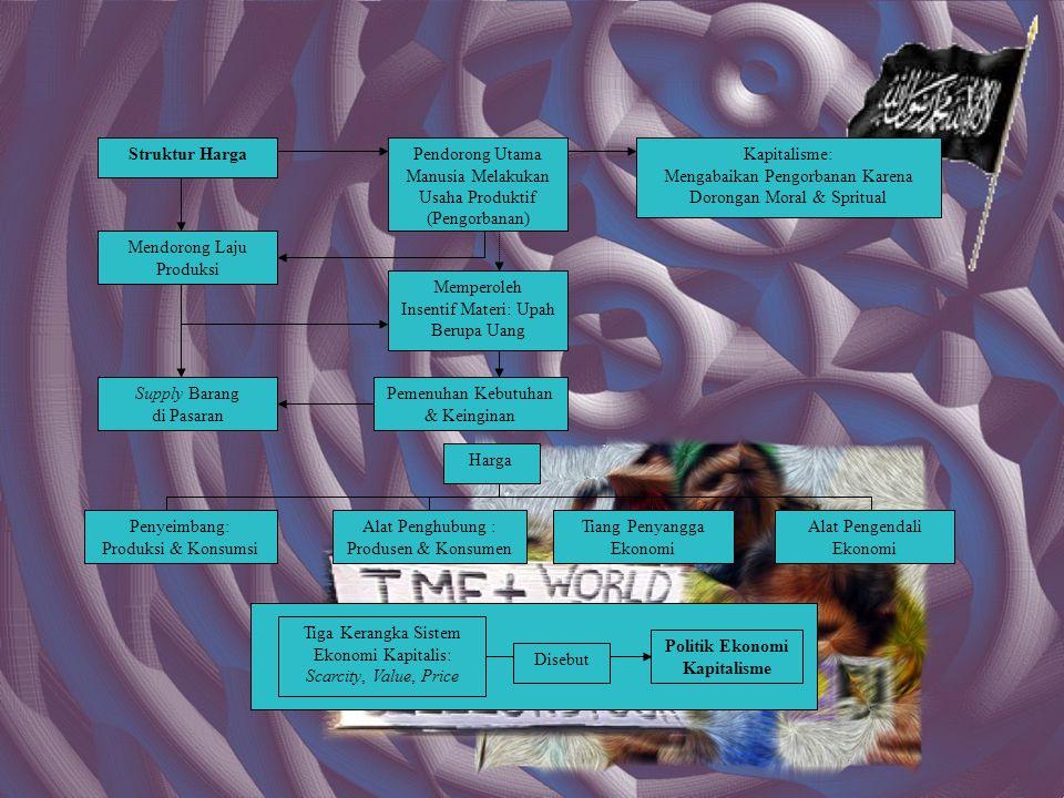 Struktur Harga Mendorong Laju Produksi Pendorong Utama Manusia Melakukan Usaha Produktif (Pengorbanan) Memperoleh Insentif Materi: Upah Berupa Uang Supply Barang di Pasaran Pemenuhan Kebutuhan & Keinginan Kapitalisme: Mengabaikan Pengorbanan Karena Dorongan Moral & Spritual Harga Penyeimbang: Produksi & Konsumsi Alat Penghubung : Produsen & Konsumen Tiang Penyangga Ekonomi Alat Pengendali Ekonomi Tiga Kerangka Sistem Ekonomi Kapitalis: Scarcity, Value, Price Disebut Politik Ekonomi Kapitalisme