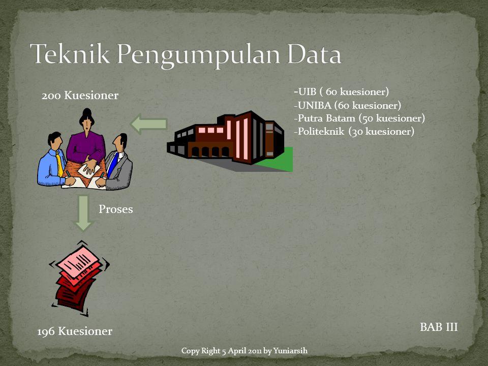 200 Kuesioner - UIB ( 60 kuesioner) -UNIBA (60 kuesioner) -Putra Batam (50 kuesioner) -Politeknik (30 kuesioner) Proses 196 Kuesioner BAB III Copy Right 5 April 2011 by Yuniarsih
