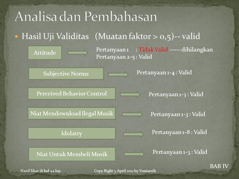  Hasil Uji Validitas (Muatan faktor > 0,5)-- valid Attitude Pertanyaan 1 : Tidak Valid ----- dihilangkan Pertanyaan 2-5 : Valid Subjective Norms Pertanyaan 1-4 : Valid Perceived Behavior Control Pertanyaan 1-3 : Valid Niat Mendownload Ilegal Musik Pertanyaan 1-3 : Valid Idolatry Pertanyaan 1-8 : Valid Niat Untuk Membeli Musik Pertanyaan 1-3 : Valid BAB IV Hasil lihat di hal 44 lapCopy Right 5 April 2011 by Yuniarsih