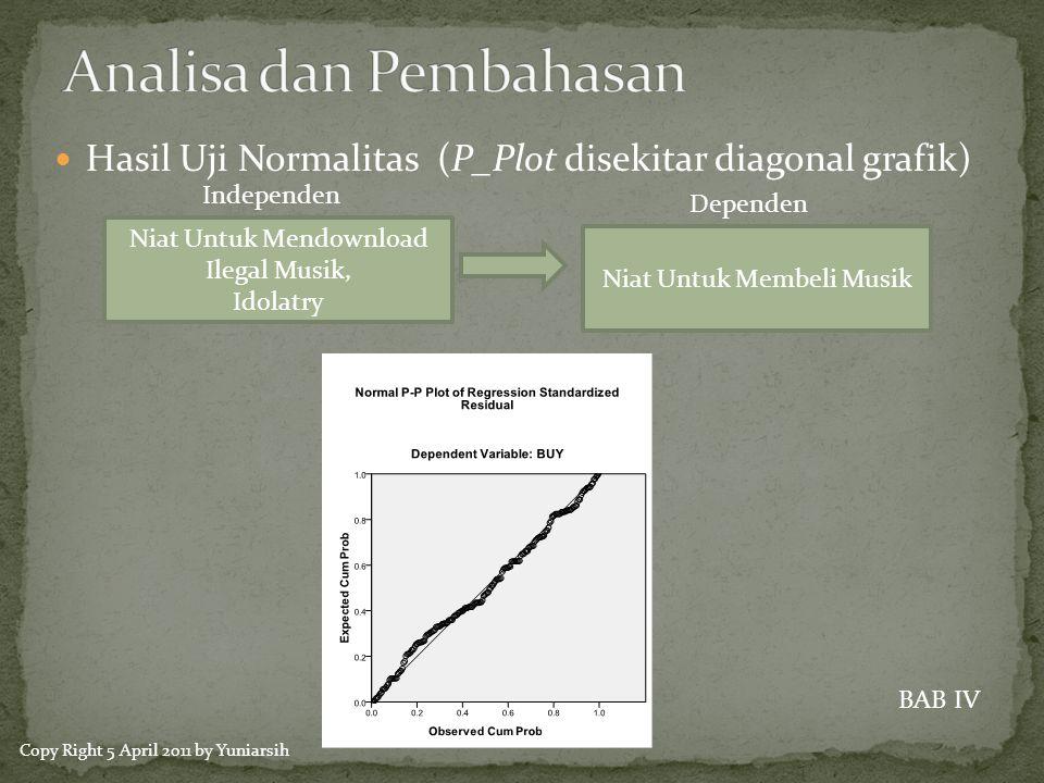  Hasil Uji Normalitas (P_Plot disekitar diagonal grafik) Independen Niat Untuk Mendownload Ilegal Musik, Idolatry Niat Untuk Membeli Musik Dependen BAB IV Copy Right 5 April 2011 by Yuniarsih