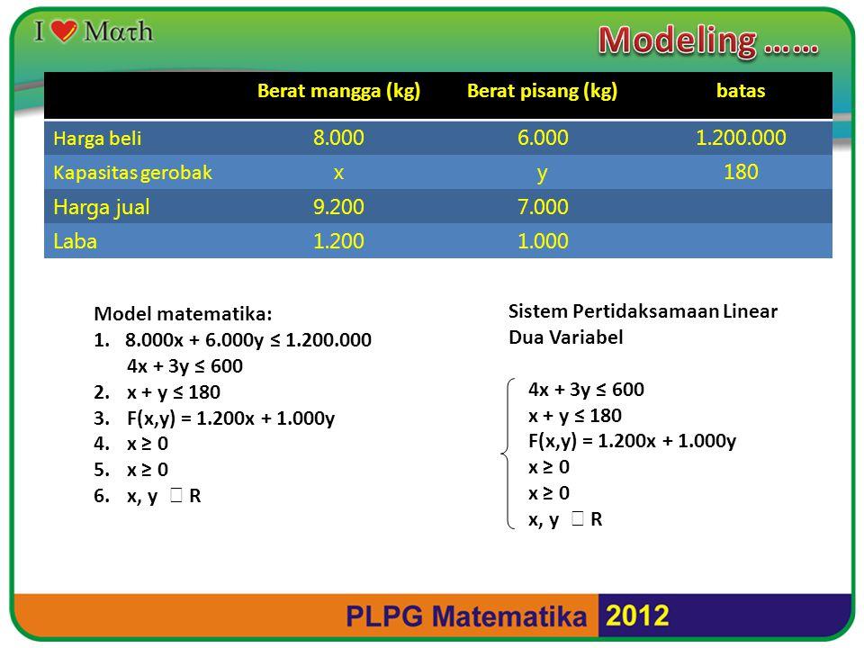 SPLDV 4x + 3y ≤ 600 x + y ≤ 180 F(x,y) = 1.200x + 1.000y x ≥ 0 x, y   R Tipot garis terhadap sumbu X dan Y 4x + 3y = 600 x y tipot 0200 (150, 0) 0 150 (0, 200) Tipot dua garis 4x + 3y = 600 x + y = 180 x = 60; y = 120 Tipot: (60,120) Sketsa ● ● ● ● ● ● X x+y=180 200 150 180 0 3x+4y=600 Y Daerah penyelesaian (60, 120) Optimasi Titik F(x,y) = 1.200x + 1.000y (150, 0) (60, 120) (0, 180) (0, 0)0 180.000 192000 *) maks