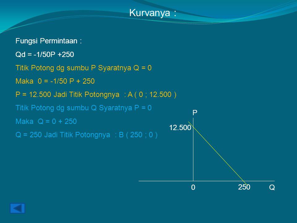 Fungsi Permintaan : Qd = -1/50P +250 Titik Potong dg sumbu P Syaratnya Q = 0 Maka 0 = -1/50 P + 250 P = 12.500 Jadi Titik Potongnya : A ( 0 ; 12.500 ) Titik Potong dg sumbu Q Syaratnya P = 0 Maka Q = 0 + 250 Q = 250 Jadi Titik Potongnya : B ( 250 ; 0 ) Kurvanya : P 12.500 250 0Q
