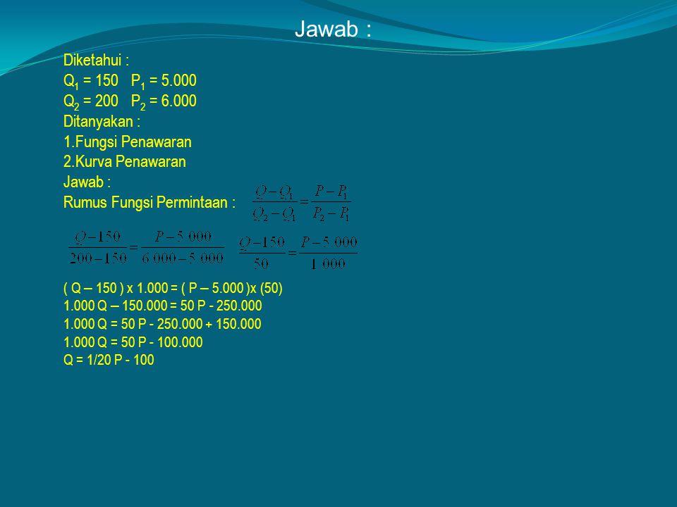 Diketahui : Q 1 = 150P  1 = 5.000 Q 2 = 200P  2 = 6.000 Ditanyakan : 1.Fungsi Penawaran 2.Kurva Penawaran Jawab : Rumus Fungsi Permintaan : ( Q – 150 ) x 1.000 = ( P – 5.000 )x (50) 1.000 Q – 150.000 = 50 P - 250.000 1.000 Q = 50 P - 250.000 + 150.000 1.000 Q = 50 P - 100.000 Q = 1/20 P - 100 Jawab :