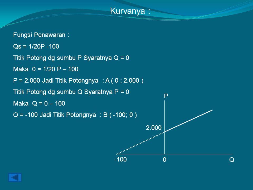 Fungsi Penawaran : Qs = 1/20P -100 Titik Potong dg sumbu P Syaratnya Q = 0 Maka 0 = 1/20 P – 100 P = 2.000 Jadi Titik Potongnya : A ( 0 ; 2.000 ) Titik Potong dg sumbu Q Syaratnya P = 0 Maka Q = 0 – 100 Q = -100 Jadi Titik Potongnya : B ( -100; 0 ) Kurvanya : P 2.000 -100 0Q