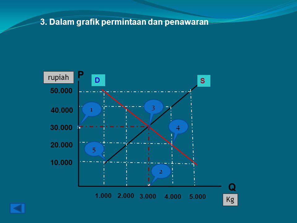 Kg rupiah D S..HARGA KESEIMBANGAN 3. Dalam grafik permintaan dan penawaran.