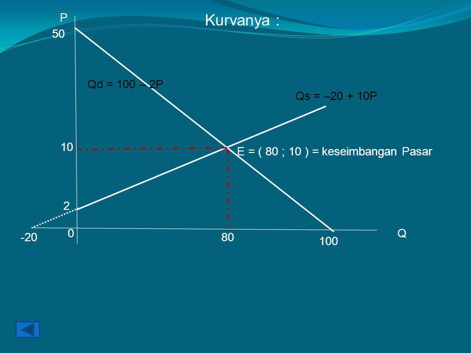 Kurvanya : P 0Q 100 50 Qd = 100 – 2P 2 -20 Qs = –20 + 10P 10 80 E = ( 80 ; 10 ) = keseimbangan Pasar