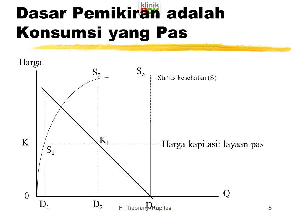 Dasar Pemikiran adalah Konsumsi yang Pas Harga Q D2D2 D3D3 S2S2 S3S3 K D1D1 Status kesehatan (S) S1S1 0 K1K1 Harga kapitasi: layaan pas 5H Thabrany- K