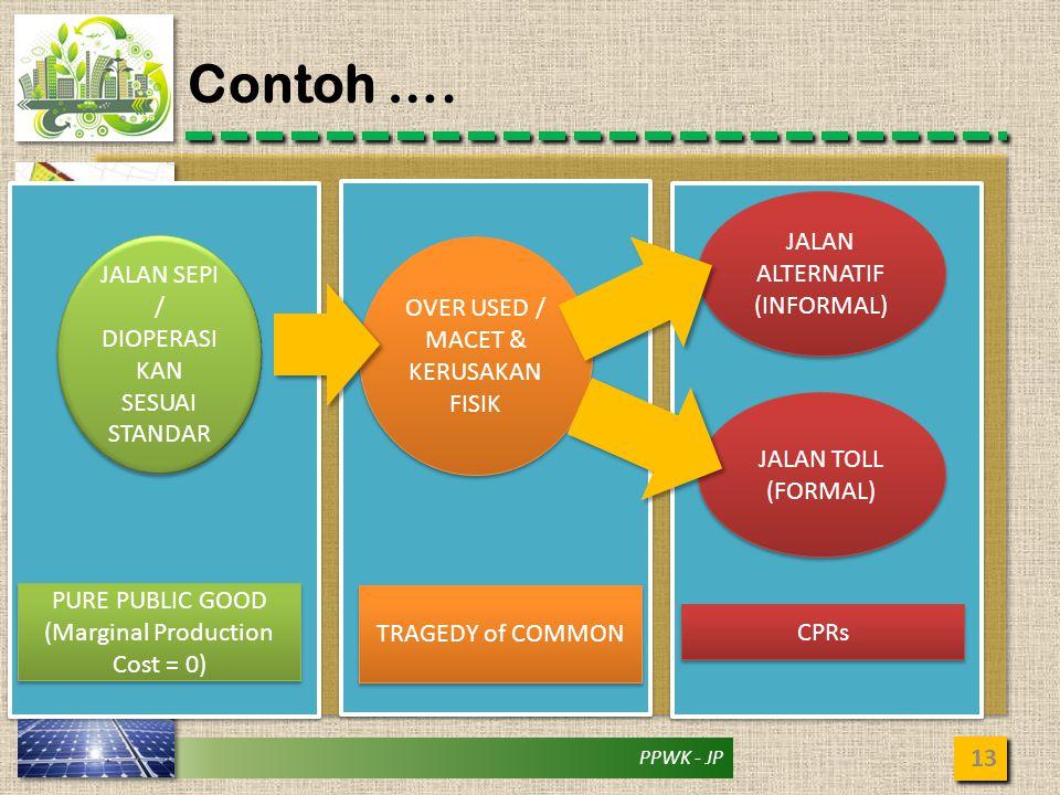 PPWK - JP Contoh …. 13 JALAN SEPI / DIOPERASI KAN SESUAI STANDAR OVER USED / MACET & KERUSAKAN FISIK JALAN ALTERNATIF (INFORMAL) JALAN TOLL (FORMAL) P
