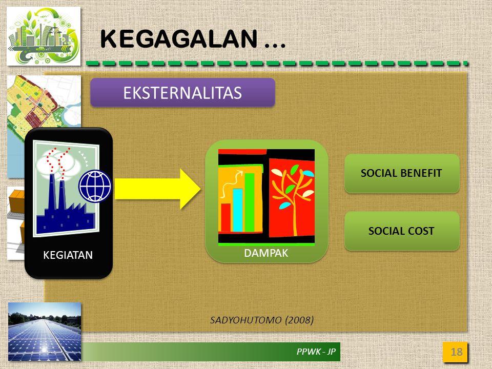 PPWK - JP KEGAGALAN … 18 SADYOHUTOMO (2008) EKSTERNALITAS KEGIATAN DAMPAK SOCIAL BENEFIT SOCIAL COST