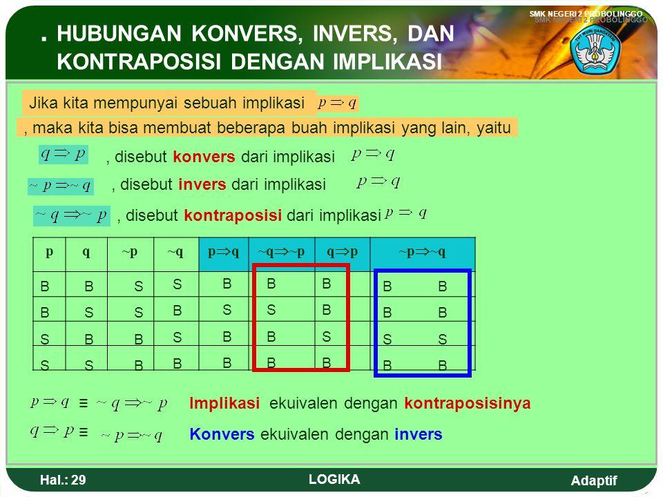 Adaptif SMK NEGERI 2 PROBOLINGGO Hal.: 28 LOGIKA In disjunction and conjuction, they have commulative law, associative law, and distributive law. Comm