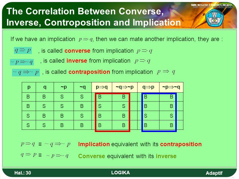 Adaptif SMK NEGERI 2 PROBOLINGGO Hal.: 29 LOGIKA. HUBUNGAN KONVERS, INVERS, DAN KONTRAPOSISI DENGAN IMPLIKASI, disebut konvers dari implikasi, disebut