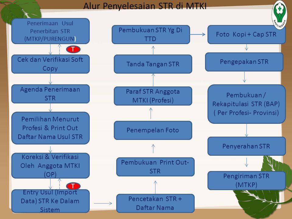 Alur Penyelesaian STR di MTKI Penerimaan Usul Penerbitan STR (MTKP/PURENGUN) Cek dan Verifikasi Soft Copy Agenda Penerimaan STR Pemilihan Menurut Prof