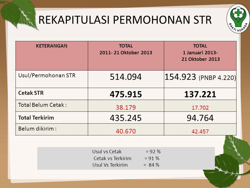 REKAPITULASI PERMOHONAN STR KETERANGANTOTAL 2011- 21 Oktober 2013 TOTAL 1 Januari 2013- 21 Oktober 2013 Usul/Permohonan STR 514.094154.923 ( PNBP 4.22