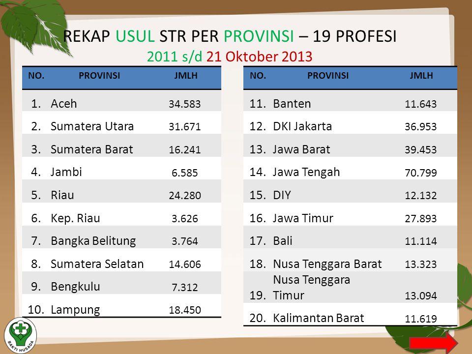 REKAP USUL STR PER PROVINSI – 19 PROFESI 2011 s/d 21 Oktober 2013 NO.PROVINSI JMLH 11.Banten 11.643 12.DKI Jakarta 36.953 13.Jawa Barat 39.453 14.Jawa