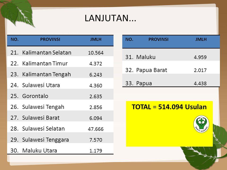 TOTAL = 514.094 Usulan NO.PROVINSIJMLH 21.Kalimantan Selatan 10.564 22.Kalimantan Timur 4.372 23.Kalimantan Tengah 6.243 24.Sulawesi Utara 4.360 25.Go