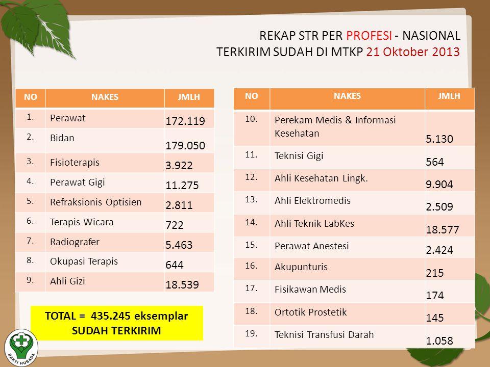 REKAP STR PER PROFESI - NASIONAL TERKIRIM SUDAH DI MTKP 21 Oktober 2013 NONAKESJMLH 1. Perawat 172.119 2. Bidan 179.050 3. Fisioterapis 3.922 4. Peraw