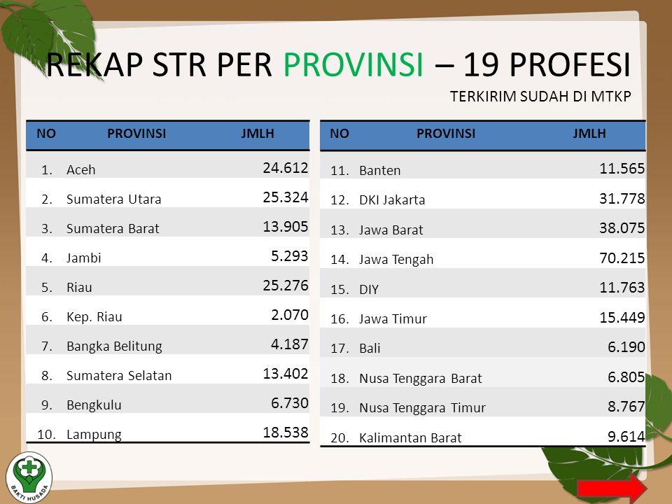 REKAP STR PER PROVINSI – 19 PROFESI TERKIRIM SUDAH DI MTKP NOPROVINSIJMLH 11.Banten 11.565 12.DKI Jakarta 31.778 13.Jawa Barat 38.075 14.Jawa Tengah 7