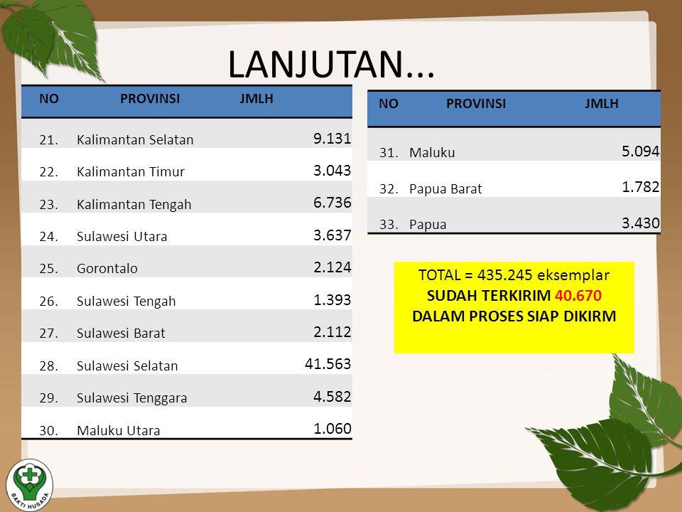 LANJUTAN... NOPROVINSI JMLH 21.Kalimantan Selatan 9.131 22.Kalimantan Timur 3.043 23.Kalimantan Tengah 6.736 24.Sulawesi Utara 3.637 25.Gorontalo 2.12
