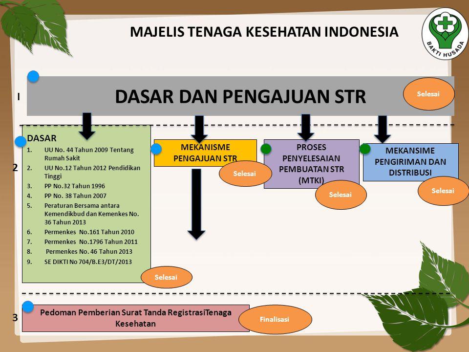 MAJELIS TENAGA KESEHATAN INDONESIA DASAR DAN PENGAJUAN STR MEKANISME PENGAJUAN STR DASAR 1.UU No. 44 Tahun 2009 Tentang Rumah Sakit 2.UU No.12 Tahun 2