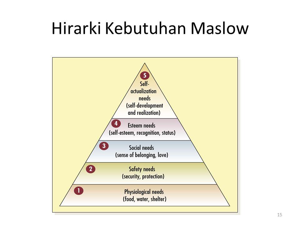 15 Hirarki Kebutuhan Maslow