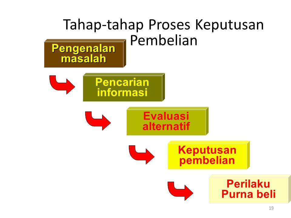 19 Tahap-tahap Proses Keputusan Pembelian Pengenalanmasalah Pencarian informasi Evaluasi alternatif Keputusan pembelian Perilaku Purna beli