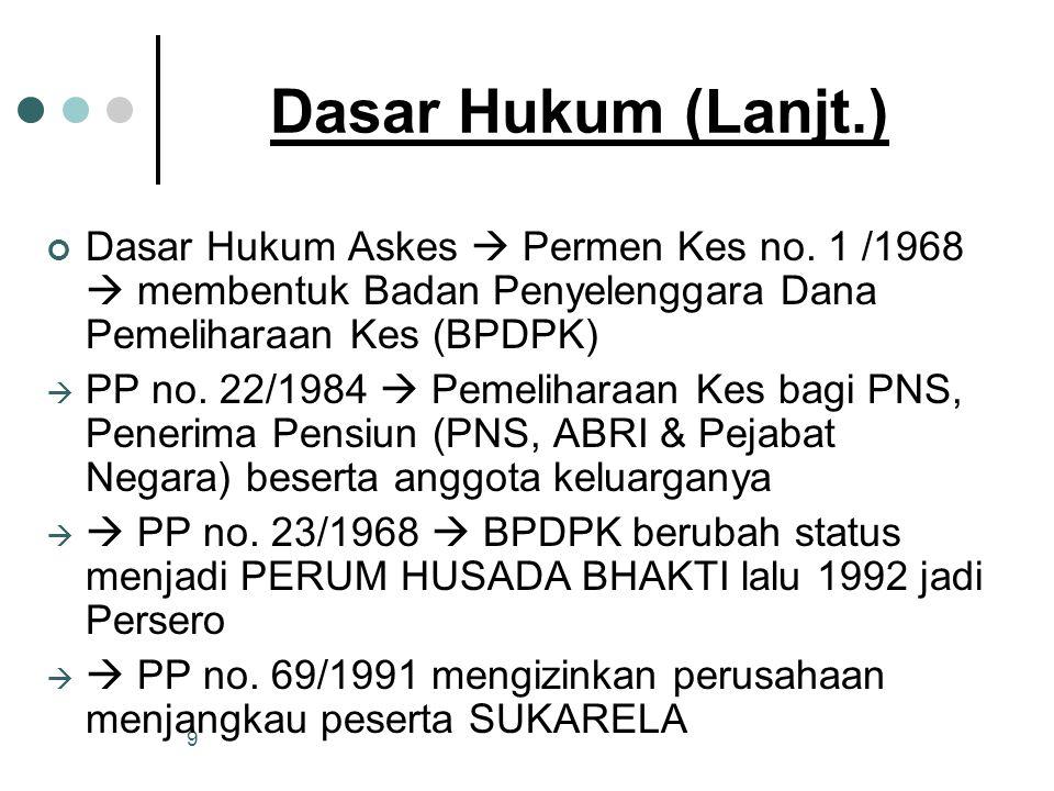 9 Dasar Hukum (Lanjt.) Dasar Hukum Askes  Permen Kes no.
