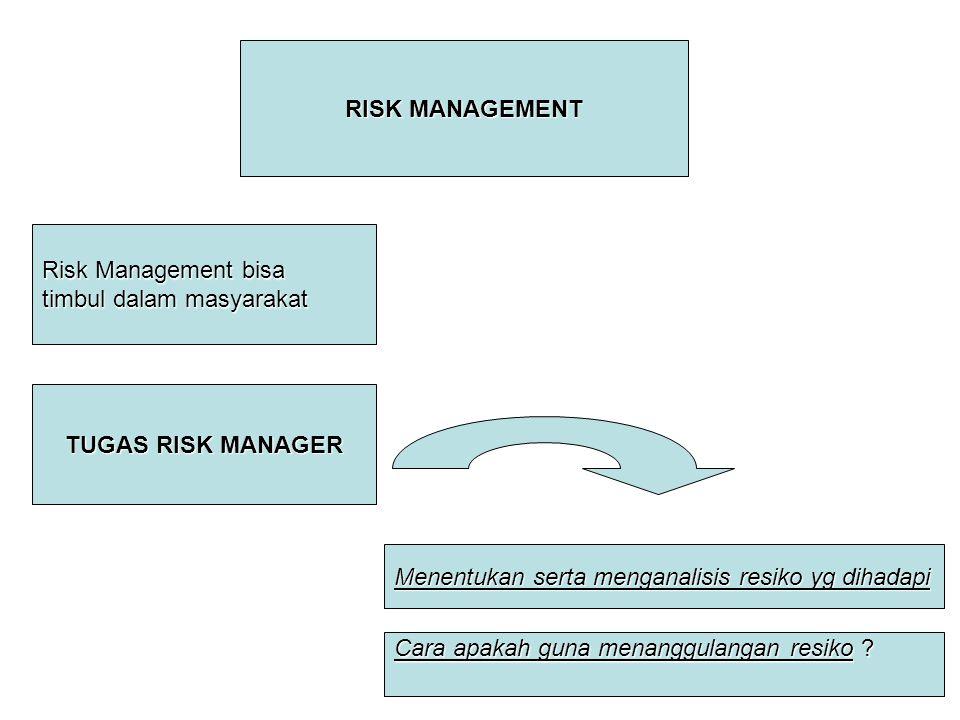 RISK MANAGEMENT TUGAS RISK MANAGER Risk Management bisa timbul dalam masyarakat Menentukan serta menganalisis resiko yg dihadapi Cara apakah guna mena