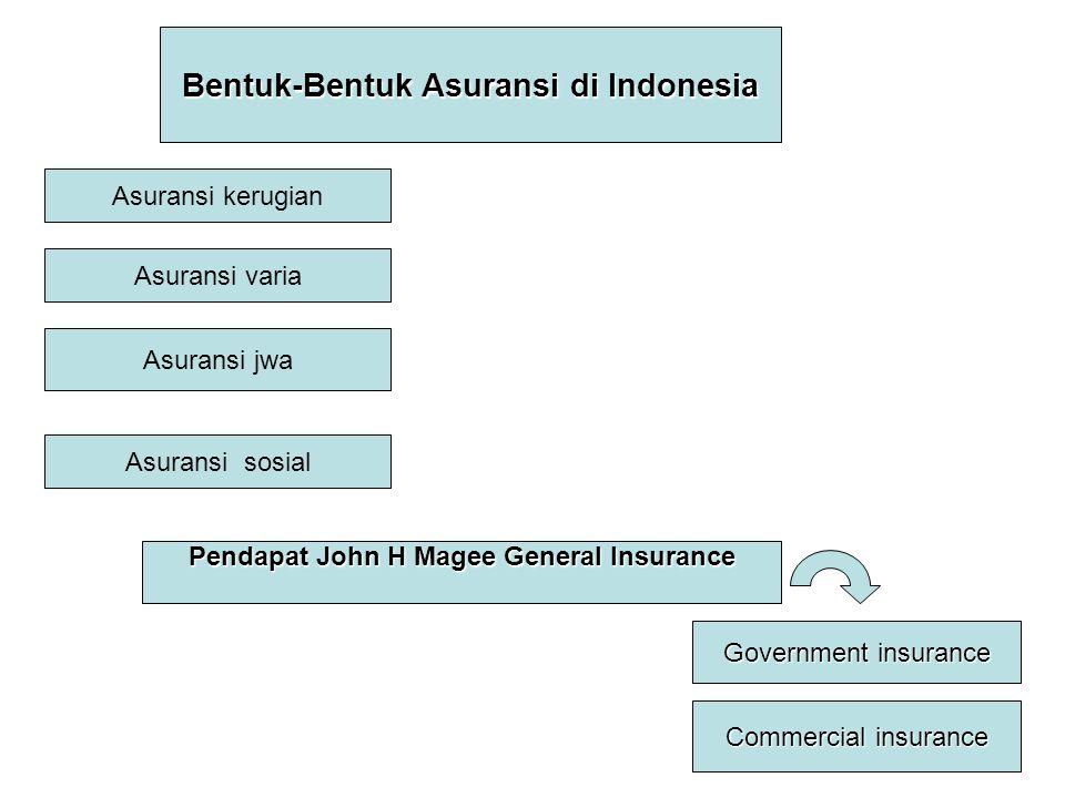 Bentuk-Bentuk Asuransi di Indonesia Asuransi kerugian Asuransi varia Asuransi jwa Asuransi sosial Pendapat John H Magee General Insurance Government i