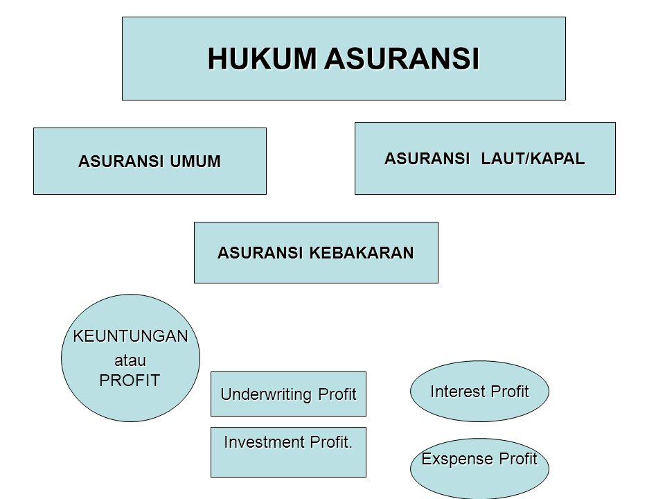 HUKUM ASURANSI ASURANSI UMUM ASURANSI LAUT/KAPAL ASURANSI KEBAKARAN KEUNTUNGANatau PROFIT Underwriting Profit Investment Profit. Interest Profit Exspe