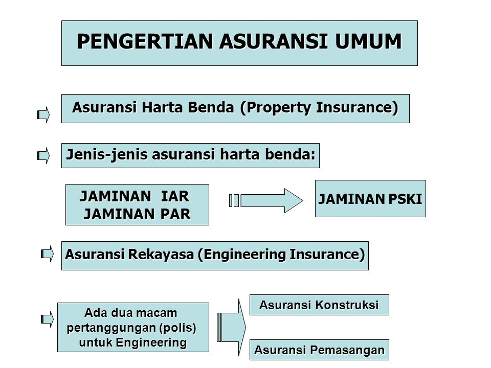 PENGERTIAN ASURANSI UMUM Asuransi Harta Benda (Property Insurance) Jenis-jenis asuransi harta benda: JAMINAN IAR JAMINAN PAR JAMINAN PSKI Asuransi Rek