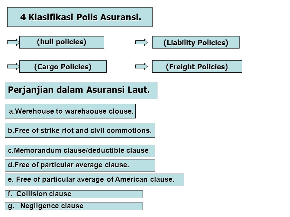 4 Klasifikasi Polis Asuransi. 4 Klasifikasi Polis Asuransi. (hull policies) (Cargo Policies) (Liability Policies) (Freight Policies) Perjanjian dalam