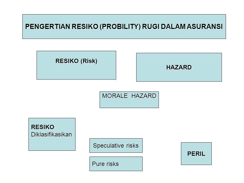 PENGERTIAN RESIKO (PROBILITY) RUGI DALAM ASURANSI RESIKO (Risk) HAZARD MORALE HAZARD RESIKO Diklasifikasikan : PERIL Speculative risks Pure risks