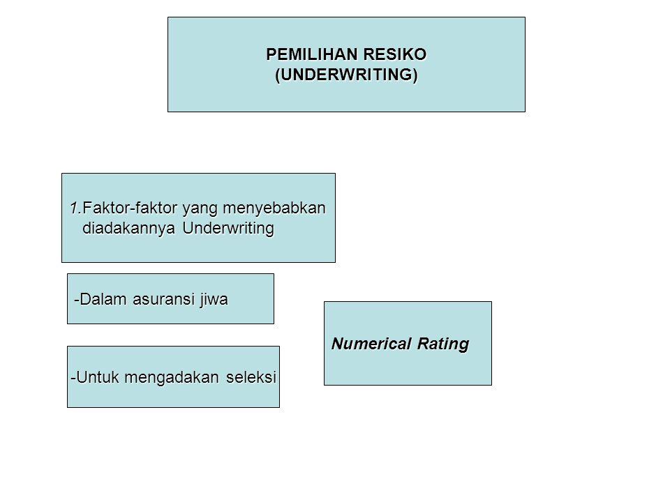 PEMILIHAN RESIKO (UNDERWRITING) 1.Faktor-faktor yang menyebabkan diadakannya Underwriting diadakannya Underwriting -Dalam asuransi jiwa -Untuk mengada