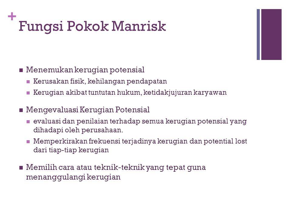 + Fungsi Pokok Manrisk  Menemukan kerugian potensial  Kerusakan fisik, kehilangan pendapatan  Kerugian akibat tuntutan hukum, ketidakjujuran karyaw